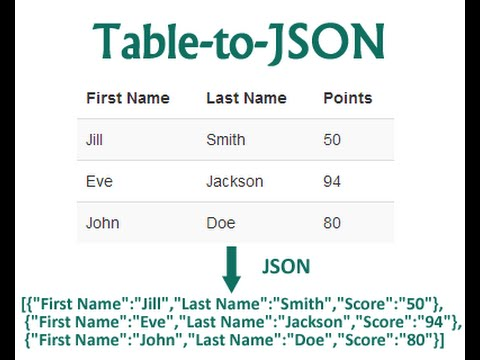 Learn How To Create HTML Table To Json Array Data