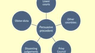 Key features of judicial precedent video