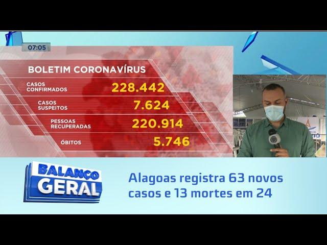 Covid-19: Alagoas registra 63 novos casos e 13 mortes em 24 horas
