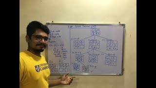 Artificial Intelligence | Tutorial #20 | The 8 Puzzle Problem (EPP) (Solved Problem)