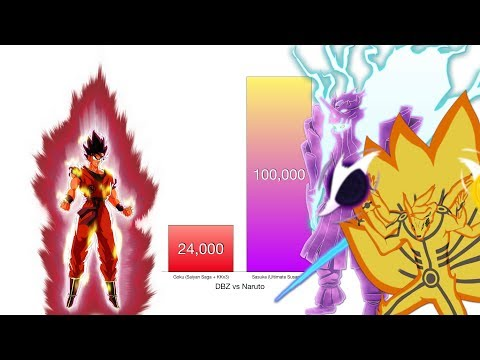 Goku vs Naruto & Sasuke Power Levels - Dragon Ball Z/Naruto