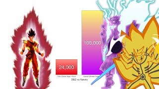 Goku vs Naruto & Sasuke Power Levels - Dragon Ball Z/Naruto