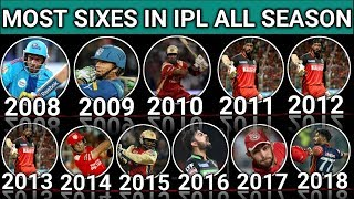 Most Sixes In IPL All Season From 2008 To 2018