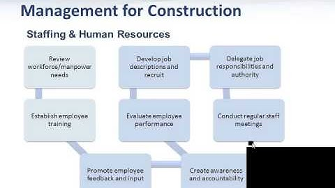 Business Planning and Management for Construction