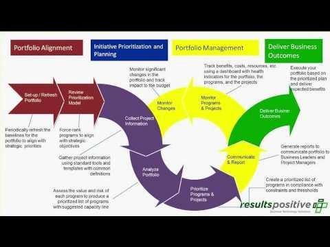 PMO: Benefits Realization