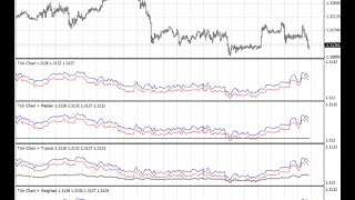 Tick Chart – indicator for MetaTrader 4