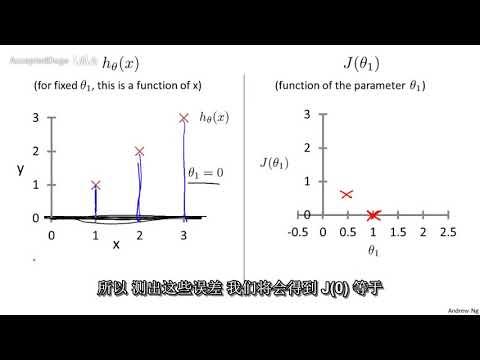 8機器學習(Machine Learning)- 吳恩達(Andrew Ng)中文字幕版Cost Function Intuition I 【中 - YouTube