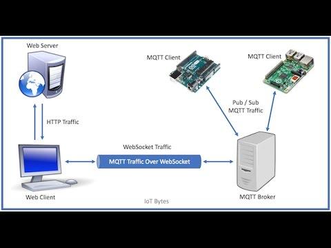 MQTT over WebSockets