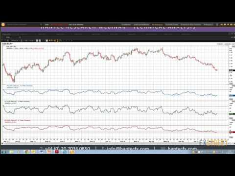 Richard Perry: Trading Signals with the RSI