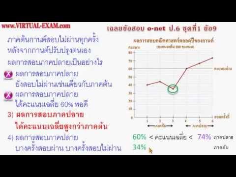 เฉลยข้อสอบคณิตศาสตร์ O-NET ป.6 ชุดที่ 1 ข้อ 9