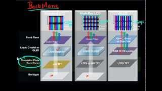 Thin Film Transistor (TFT) backplane for displays: Pt 1