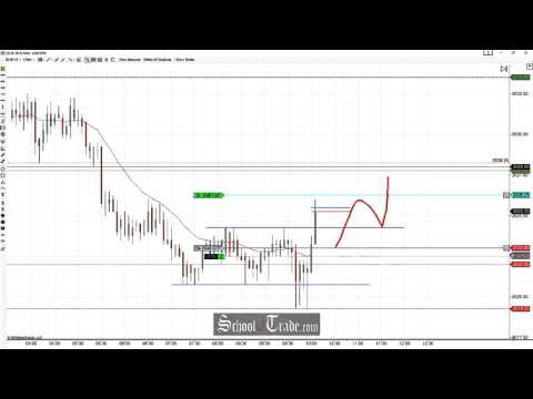 Price Action Trading The Range Trap On The E-Mini S&P 500 Futures; SchoolOfTrade.com