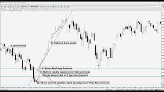 3 Line Strike Forex Strategy Trend Reversal