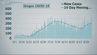 409 new cases of covid-19 in oregon ...