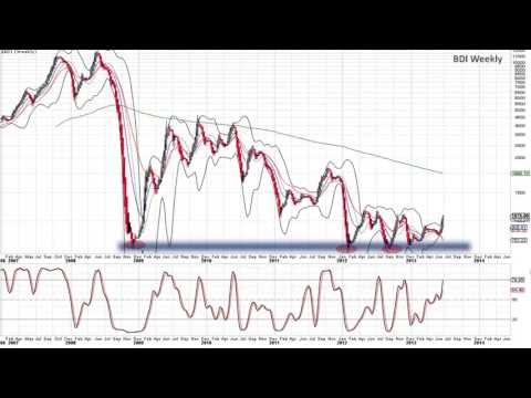 Baltic Dry Index Technical Analysis - 06/26/2013