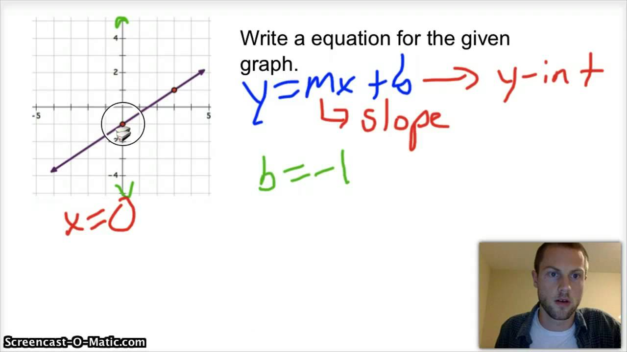 write linear equations from graphs  youtube