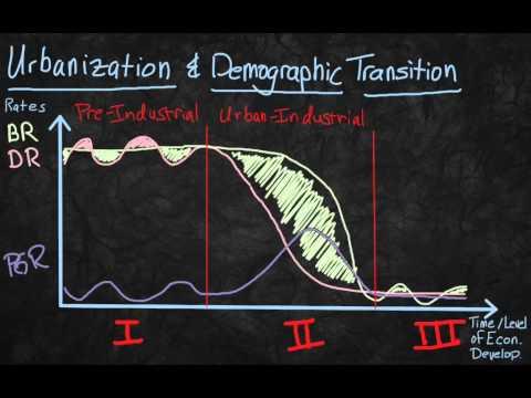 Indusrialization, Ubanization & Demographic Transition