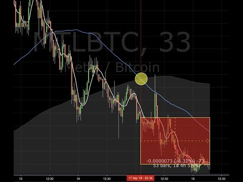 Altcoins Dropping!!   Free Crypto News Today & Bitcoin Live Analysis