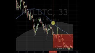 Altcoins Dropping!! | Free Crypto News Today & Bitcoin Live Analysis