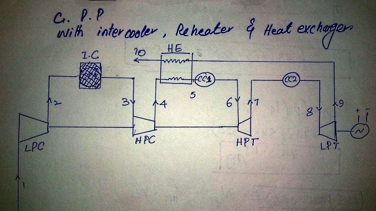 How To Improve Gas Power Plant Diagramsformulascomparison Youtube Diagram Pictures