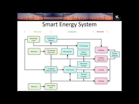 Smart Energy Europe: a 100% Renewable Energy Scenario for th