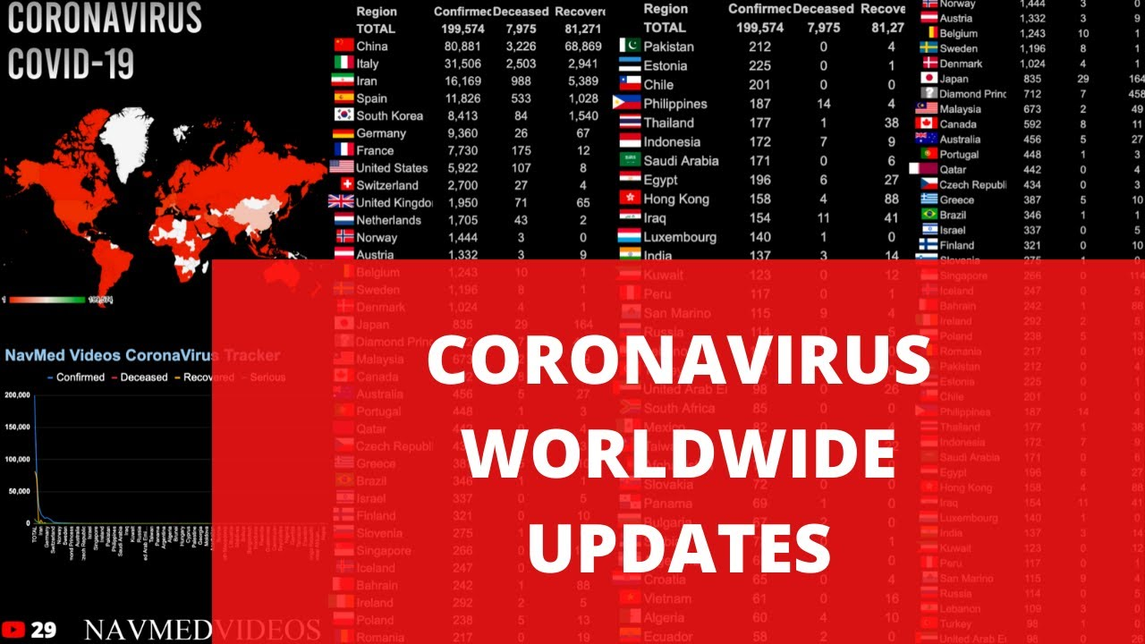 Coronavirus Live Map And Realtime Counter Latest Worldwide Covid 19 Stats And Figures Youtube