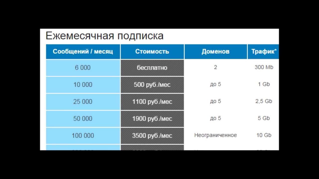SMTP-сервер для рассылки. Как настроить SMTP-сервер