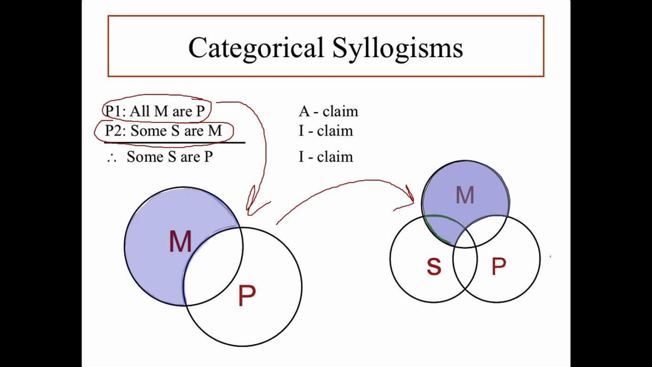 venn diagram for syllogisms hpm ceiling fan wiring categorical syllogism pt 1 where to put the x youtube