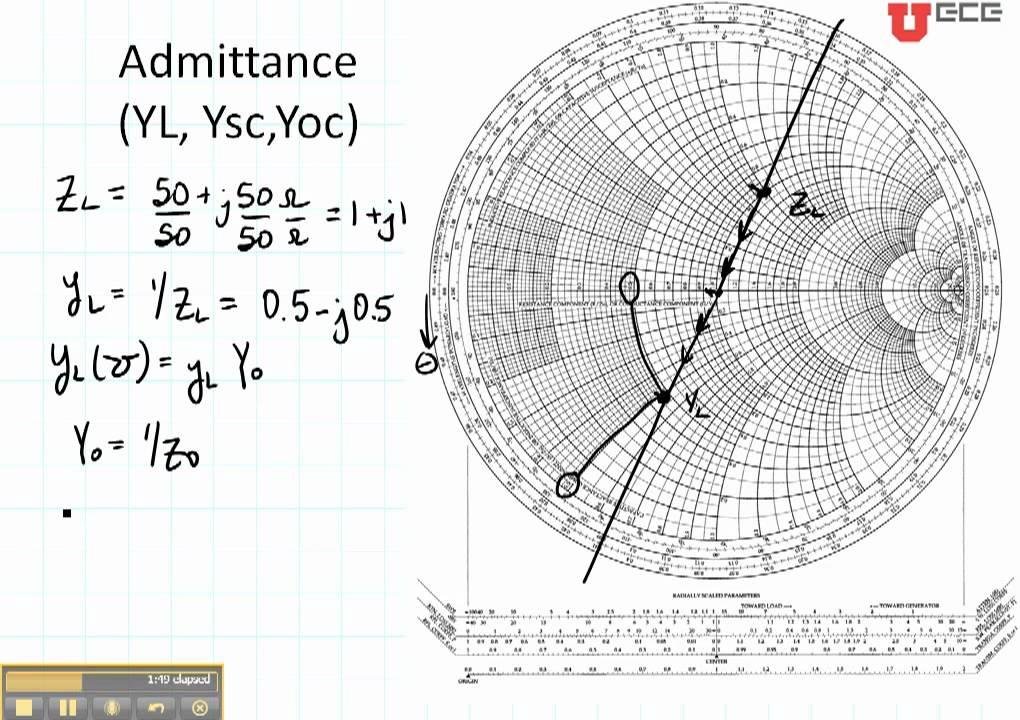ece3300 lecture 12b-5 smith chart admittance and open short circuits