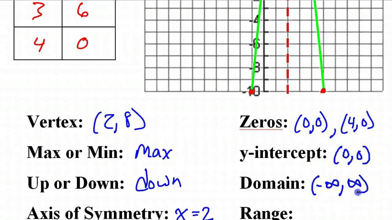 Day 1 HW #4 and #5 Graphing Quadratic Functions in Standard Form ...