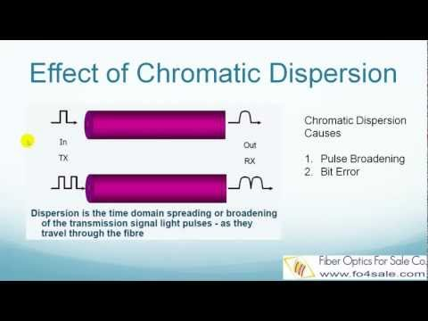 What is Chromatic Dispersion in Optical Fibers