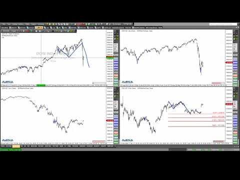 Rüdiger Born: Dax und Dow aktuell am Chart besprochen