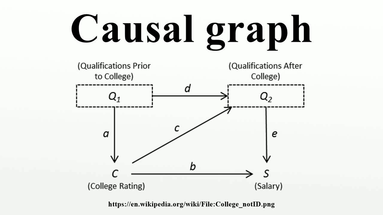 causal diagram dag [ 1280 x 720 Pixel ]