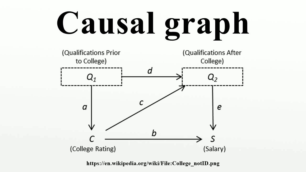 hight resolution of causal diagram dag