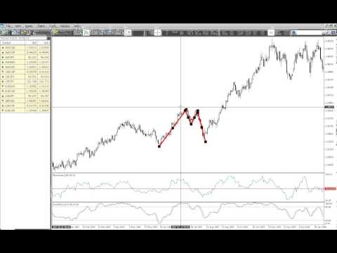 20. How to trade a Double Top in Forex Part 1 (Capital Forex Training)
