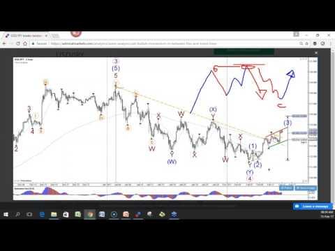 Akcijų prekybos signalų programinė įranga, kas...
