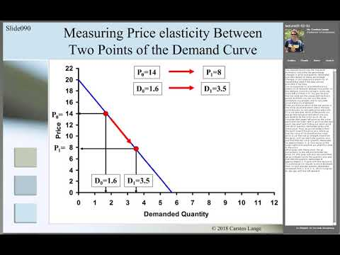 Mm050201 Price Elasticity of Demand - The Midpoint Formula
