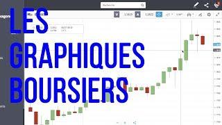 Trading Forex - Comment lire les graphiques boursiers pour investir