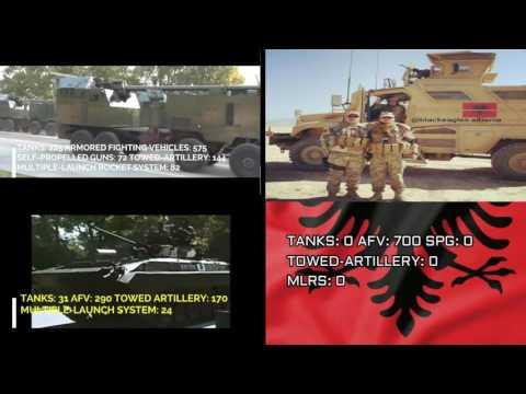 Serbia, Macedonia vs Albania Military Power Comparison