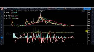 ZCASH GETS BULLISH MACD CROSS! THIS COULD BE A GREAT LONG TERM HOLD!