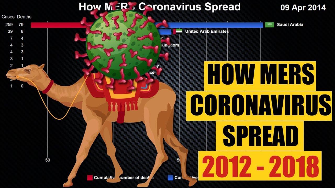 How MERS Coronavirus Spread around the World (2012-2018)