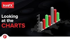 Looking at the charts: USD/CAD, EUR/TRY, GBP/USD, AUD/JPY   02/04/20