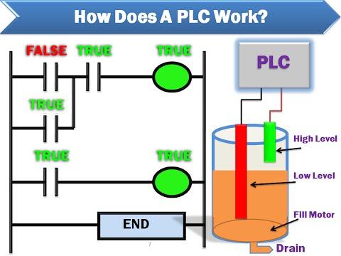 PLC AUTO PROCESS IN TANK