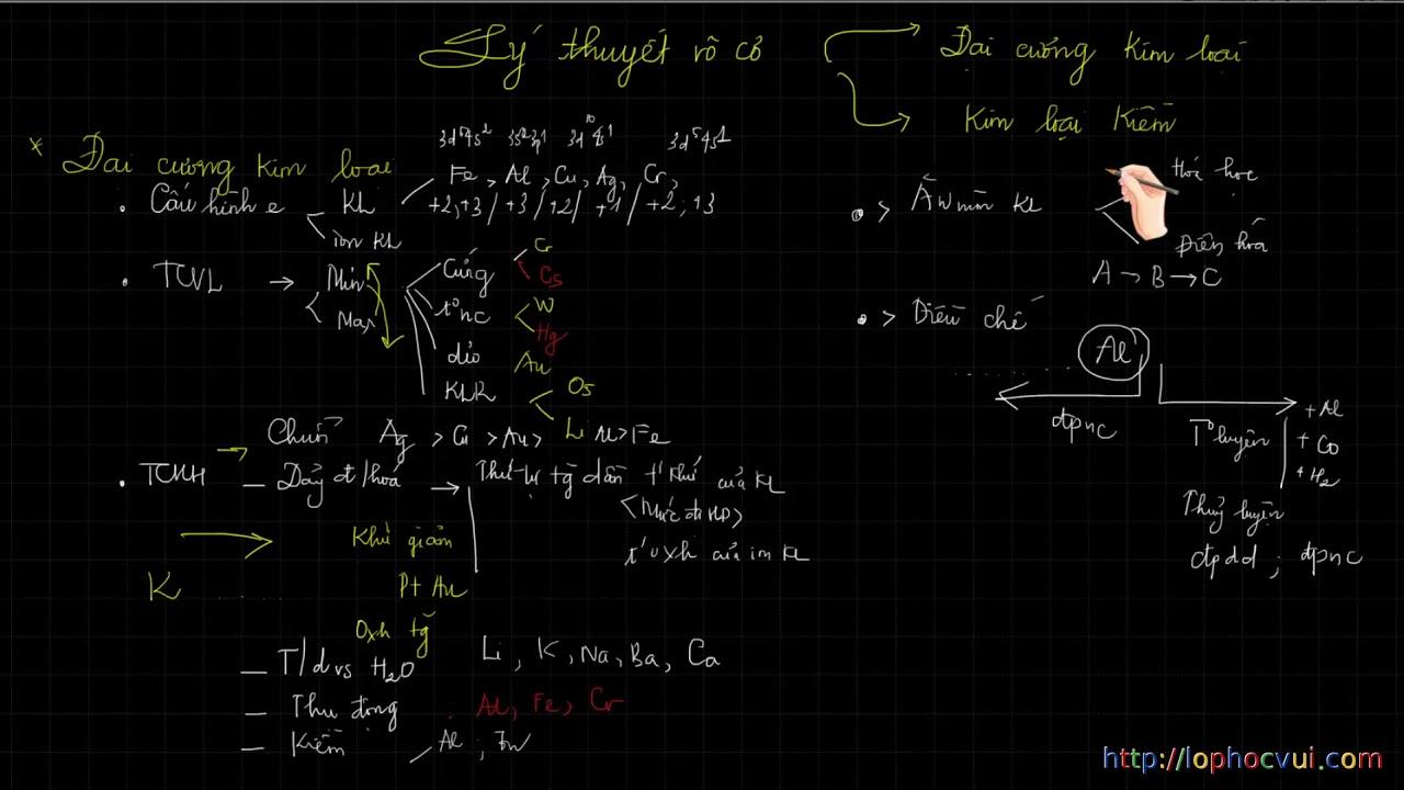 Hóa học 12   Ôn tập học kỳ I   Lý thuyết vô cơ