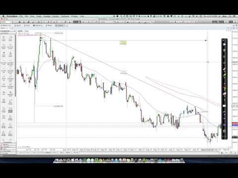 1 Minute Motive Wave Tip  How to understand the time readings on trend lines