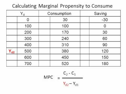 how to calculate savings in macroeconomics