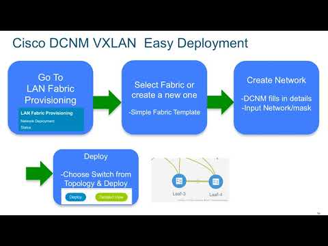 Demo: DCNM Based VXLAN Provisioning on Cisco Nexus 9000