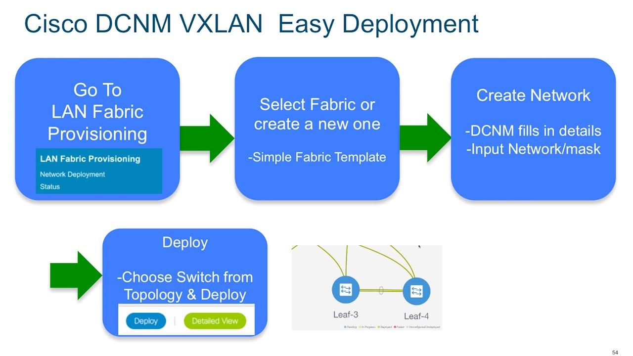 Demo: DCNM Based VXLAN Provisioning on Cisco Nexus 9000