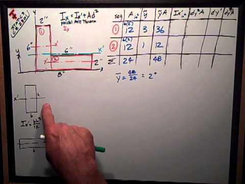 Statics   Simple Moment of Inertia by Composites
