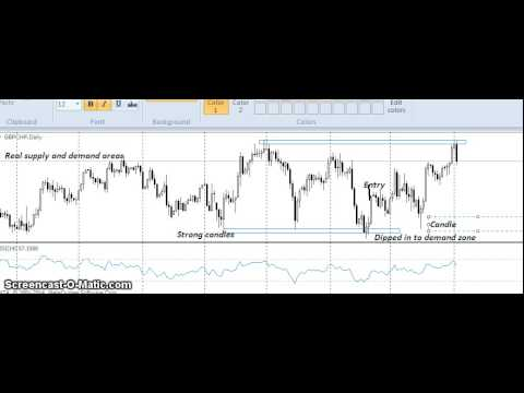 Supply and demand price action forex trading
